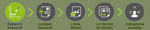 SEO On Page Semántico | ZeroMoment Marketing Estratégico