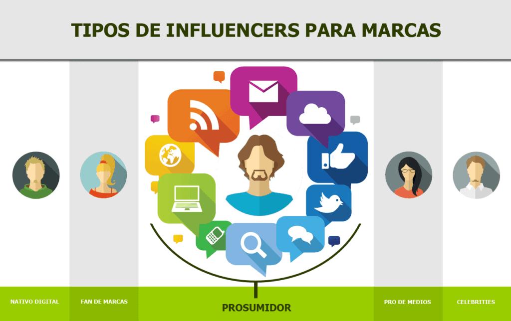 Tipos de influencers para marcas