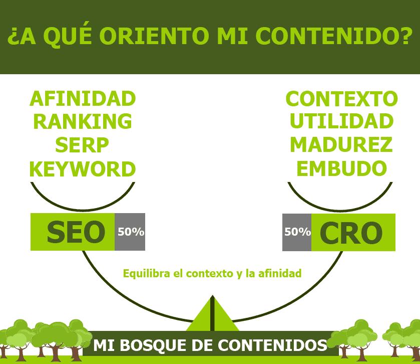 Contenido web: SEO Vs. CRO, Contexto Vs Afinidad