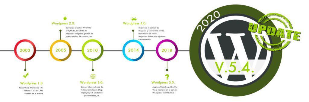 WordPress 5.4 - Evolución hasta hoy en día