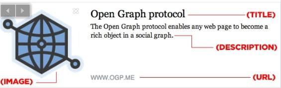 Open Graph: anatomía de snippet