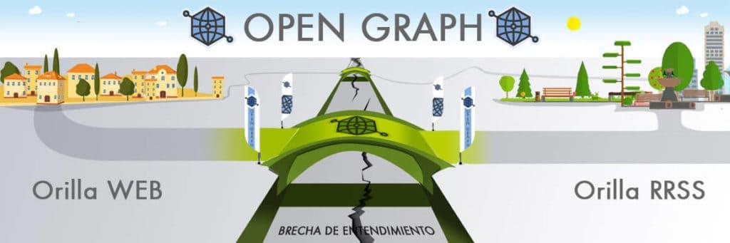 Protocolo Open Graph