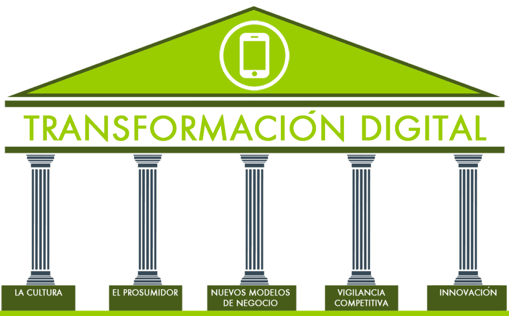 5 pilares de transformación digital