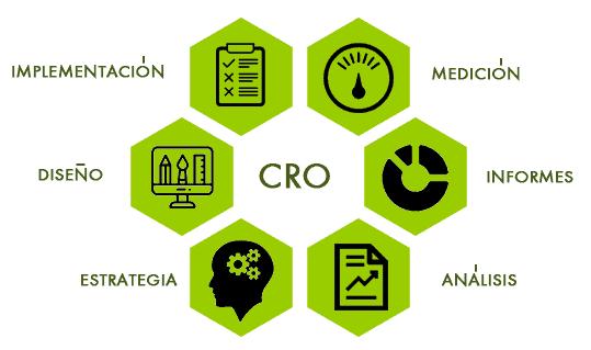 El CRO y la transformación digital