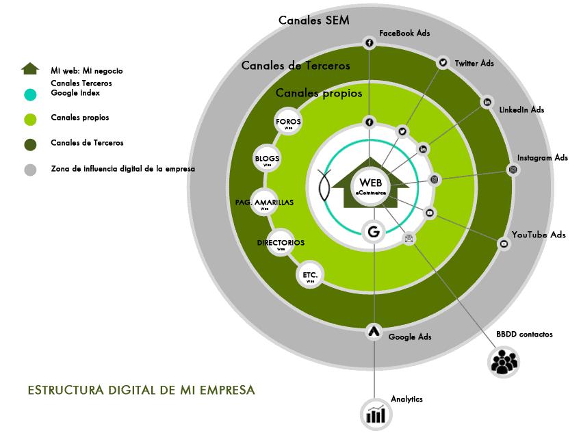 La transformación digital y la estructura de los canales digitales de una empresa