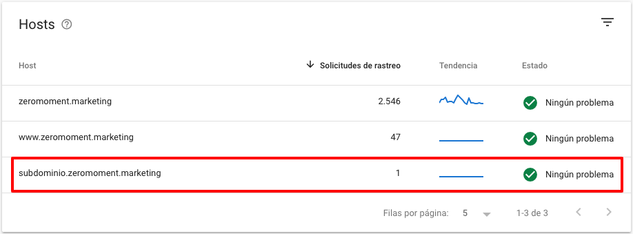 Subdominio indexado por error