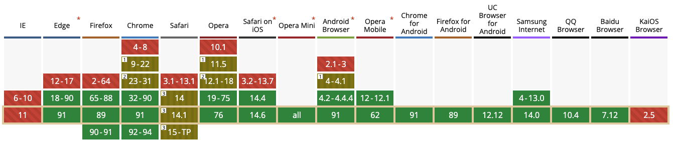 WordPress 5.8 añade soporte a WebP. Tabla con la relación de versiones de los navegadores y el nivel de soporte que ofrecen para este nuevo formato de imagen.
