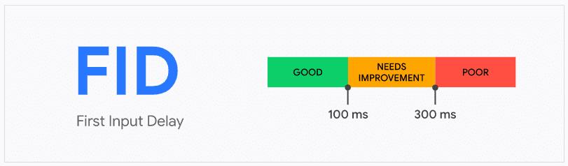 Core Web Vitals en la actualización llamada Page Experience Update. Valores para la métrica FID: First Input Delay.