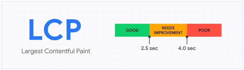 Core Web Vitals en la actualización llamada Page Experience Update. Valores para la métrica LCP: Largest Contentful Paint.